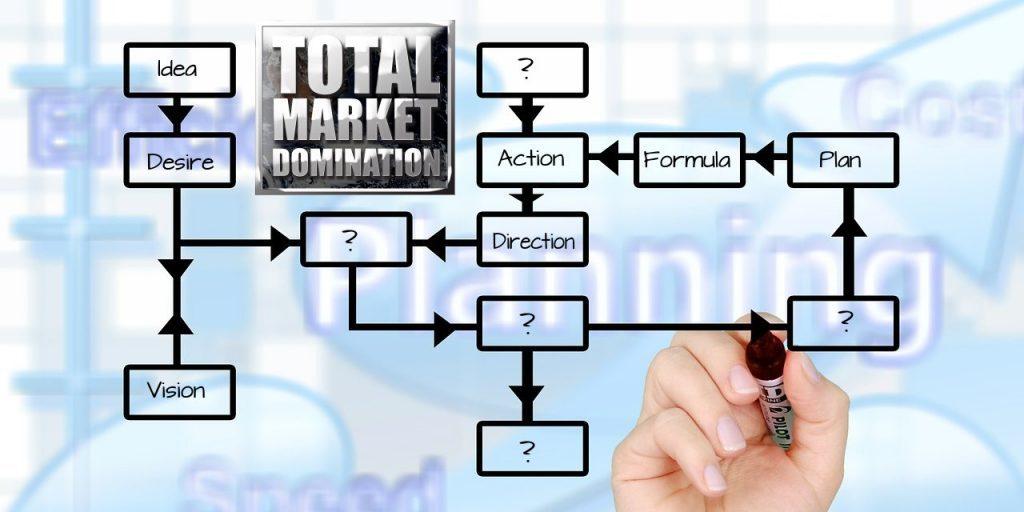 Total Market Domination